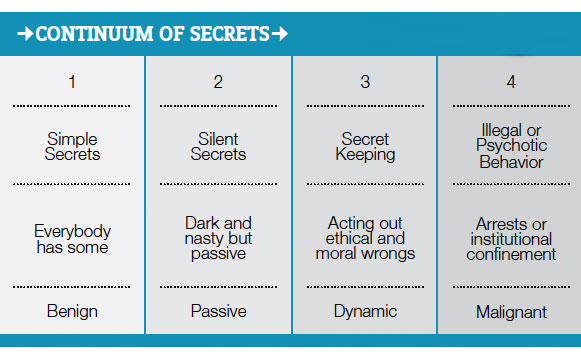 Continuum of Secrets